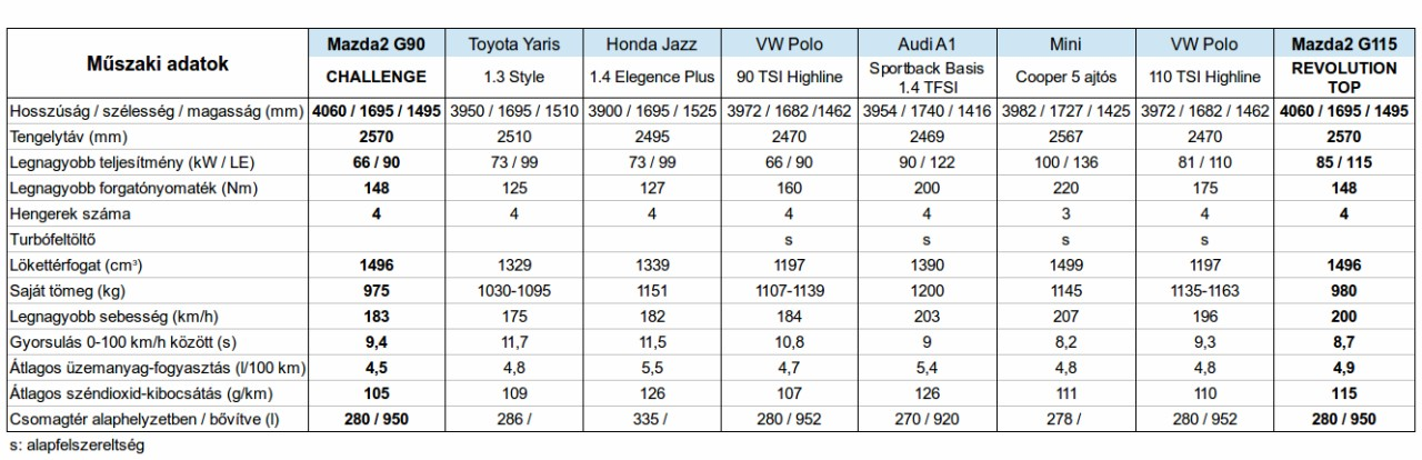 Valódi vetélytársaival összehasonlítva, csak a legkönnyebb Mazda2 hossza nyúlik négy méter fölé, saját tömege mégis egyedül ennek egy tonna alatti