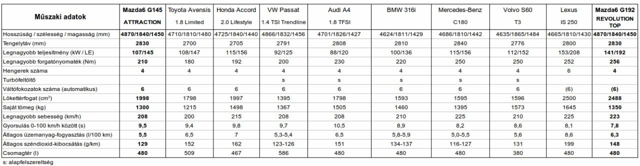 A Mazda6-nál csupán a nála 17 centiméterrel rövidebb Toyota Avensis könnyebb